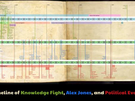 Knowledge Fight Timeline
