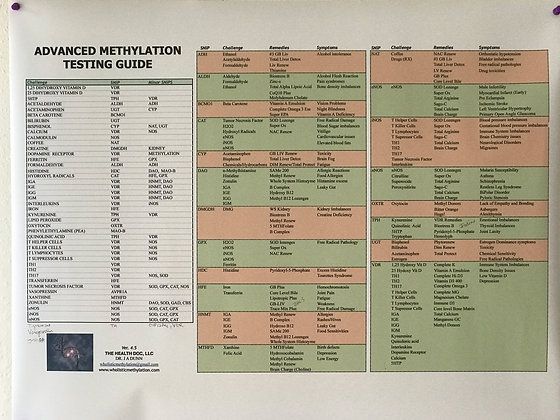 Large Advanced Supplement Guide Wall Chart