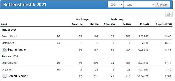 Bettenstatistik.png