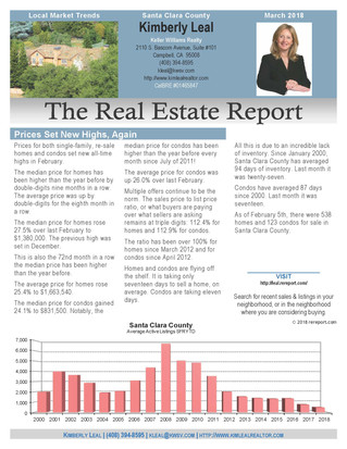 March Real Estate Report 2018