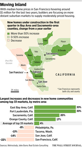 Bay Area Buyers Moving to Distant Suburbs
