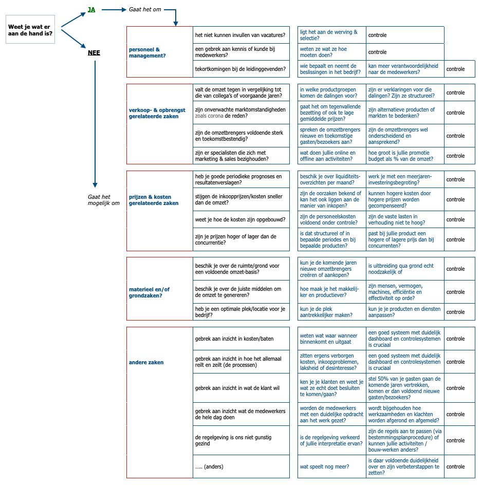 Stroomdiagram bureau voor vernieuwing no