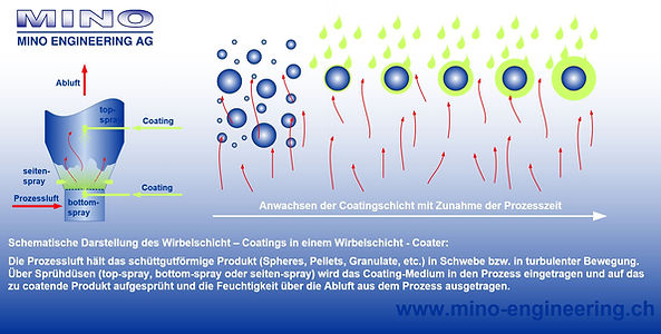 Schematische Darstellung: Wirbelschichtcoating (MINO Engineering AG)