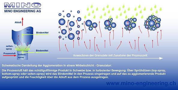 Schematische Darstellung: Wirbelschichtgranulation (MINO Engineering AG)