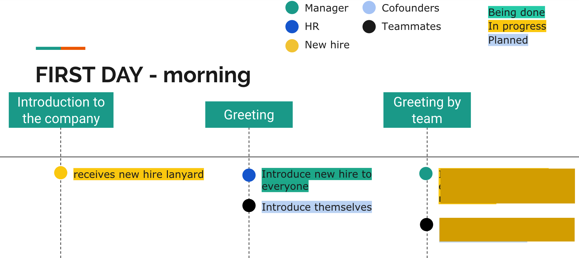 Create an onboarding process