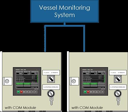 External vessel Monitoring