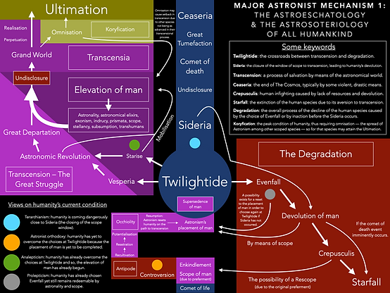 Major Astronist Mechanism 1: The Astroeschatology & The Astrosoteriology of All Humankind
