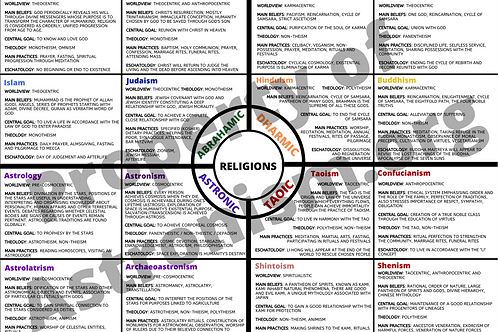 Dashboard of Religions by Tradition (Part 1)