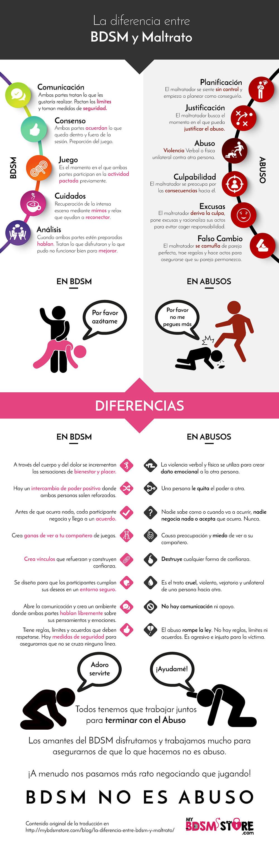 La diferencia entre BDSM y maltrato