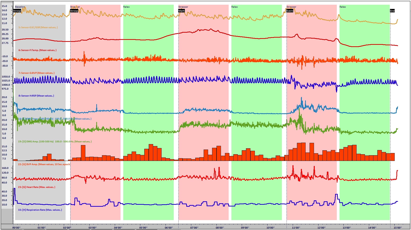 stress-profile