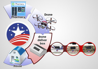 Drone Delivery to your Mailbox?
