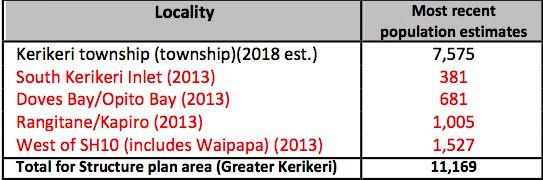 Kerikeri Population Table