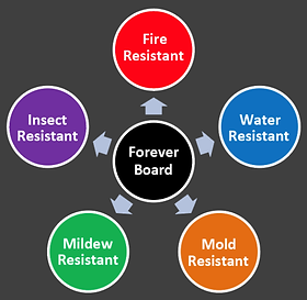 Foreverboard, Magnesium Oxide Drywall, MgO Drywall, MgO Wallboard