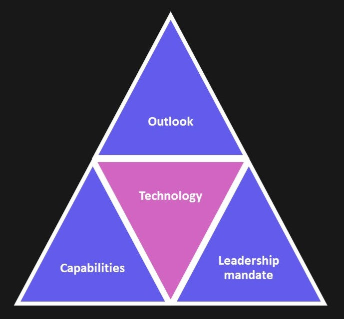 Tech at the centre of your outlook capbilities and leadership mandate