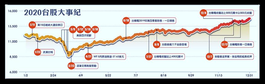 2020台股趨勢圖.png