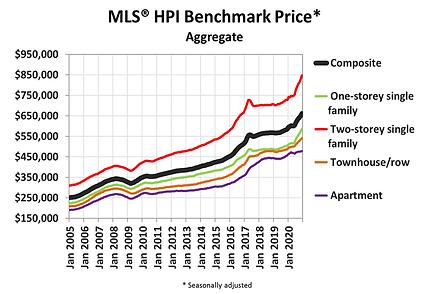MLS-HPI index benchmark.png