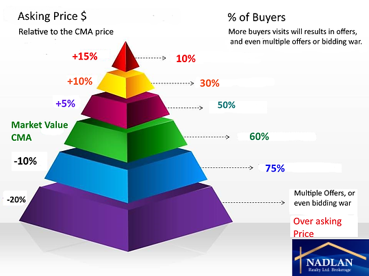 CMA price and MLS listing price