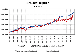 Residential price- Canada.png