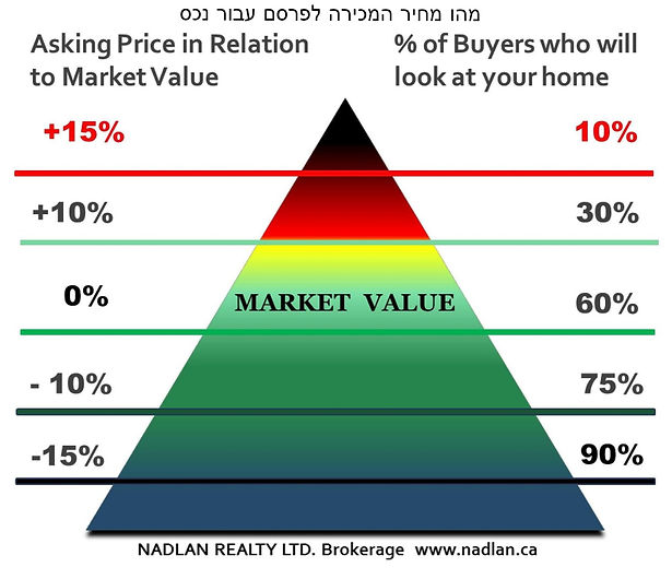 NADLAN_REALTY-price_buyers.jpg