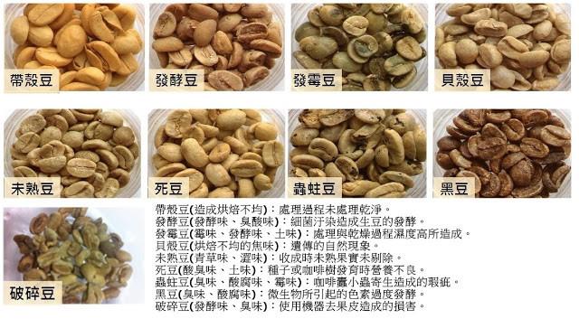 咖啡瑕疵豆,這些豆喝下肚怎麼會不影響健康?