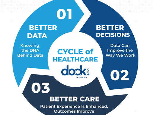 Tasks Drive Data // Data Powers Decisions // Decisions Power Better Care at Lower Cost