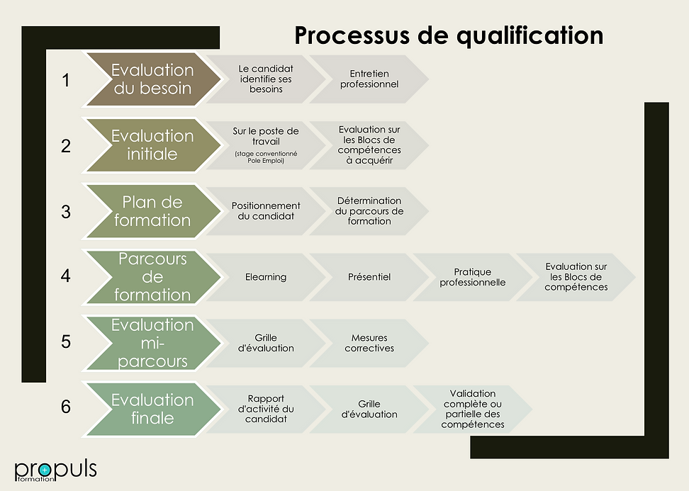 processus CQP.png