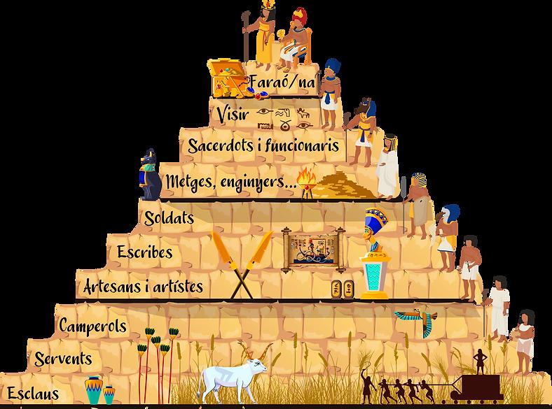 Piràmide social Egipte.png