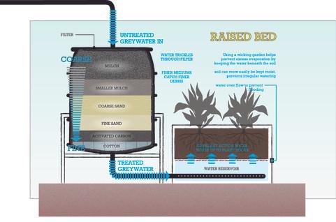 Greywater/Rainwater Filtration