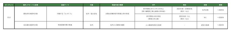 ソラリスSDGs 実行計画.png