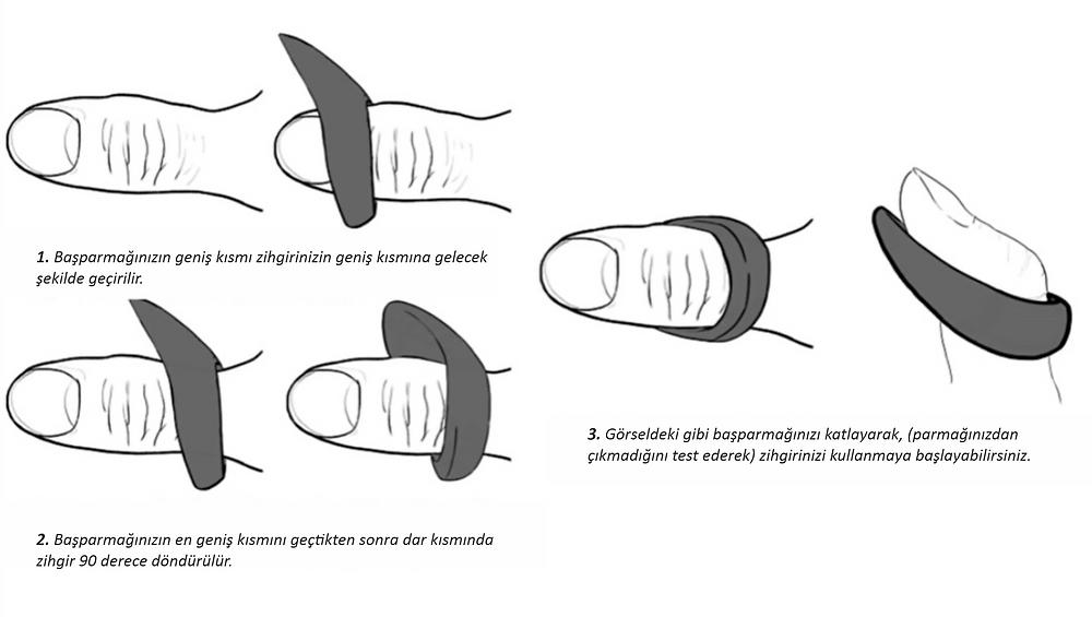 Geleneksel okçuluk yüzüğü, Zihgir nasıl takılır?