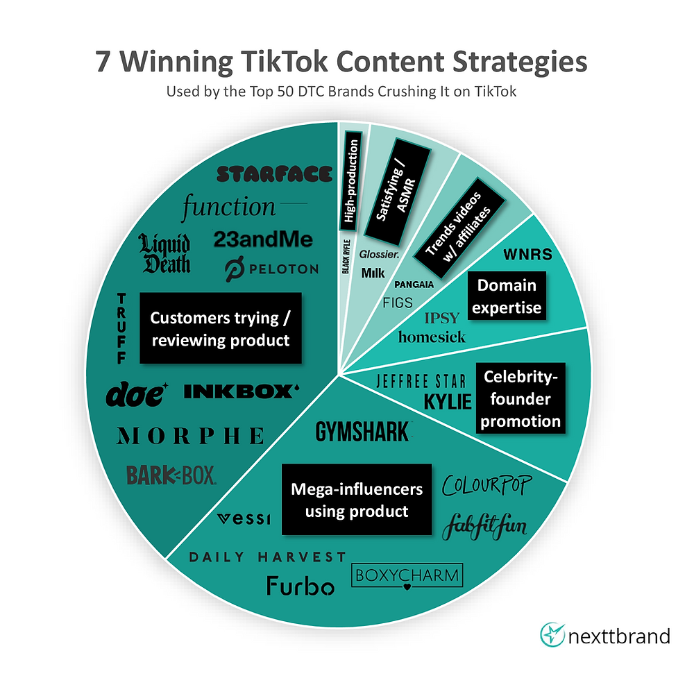 Content analysis on top 50 DTC brand on TikTok (click to view)