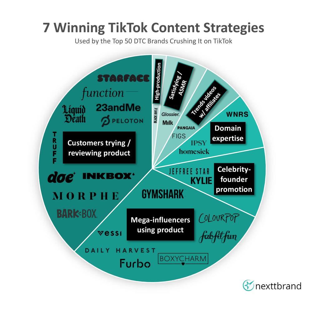 7 Winning TikTok Strategies from the Top 50 DTC Brands on TikTok