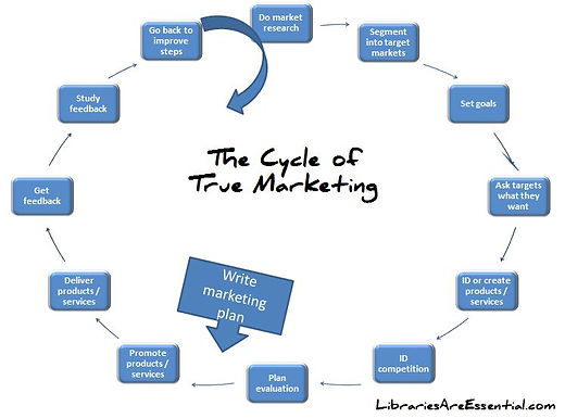 What They Didn't Teach You in Library School: The Cycle of True Marketing