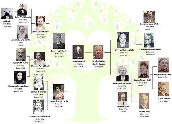 Family Tree Chart with Photos