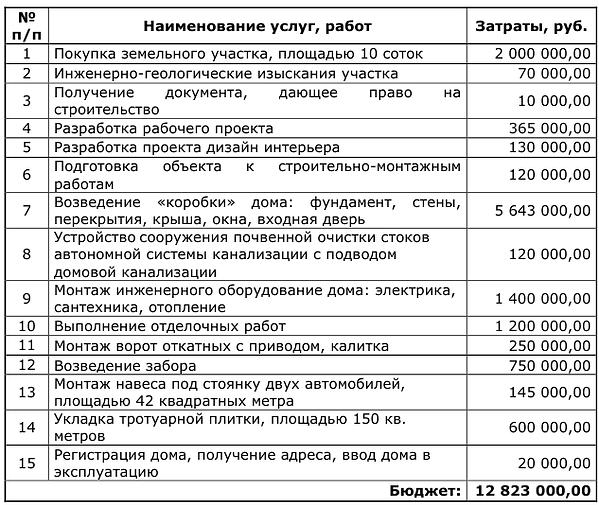 Бюджет строительства.png