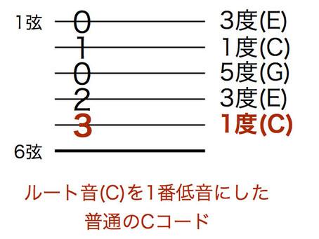 超簡単分数コード