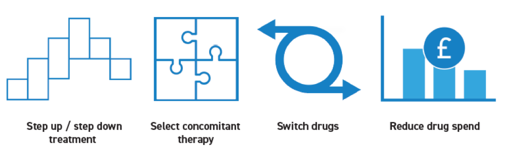 Benefits of Therapeutic Drug Monitoring