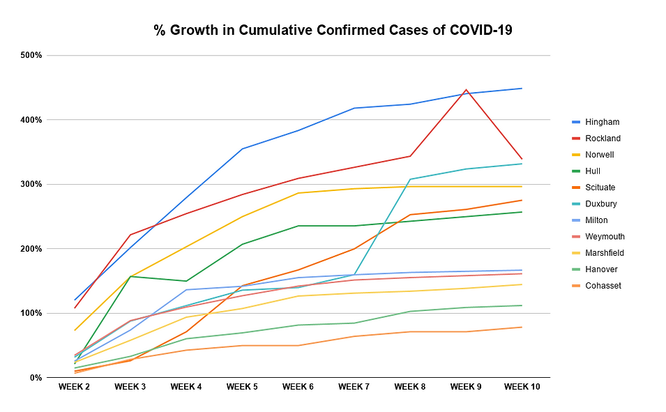 % Growth in Cumulative Confirmed Cases o