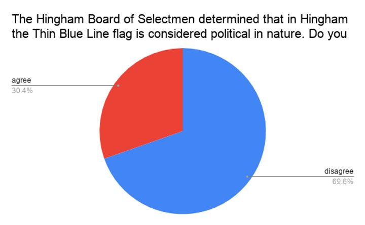The Hingham Board of Selectmen determine