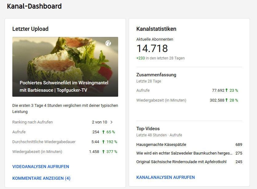Mediadaten YouTube Topfgucker-TV 10/2019