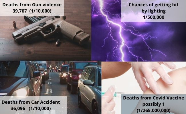 Info graphic showing risk of death from guns, cars, lightning and covid vaccine