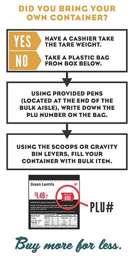 Lucky's Market How To Bulk Infographc