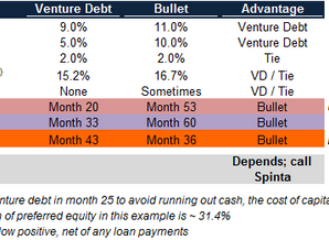 Eyes Wide Shut: Venture Debt's Hidden Cost of Amortization