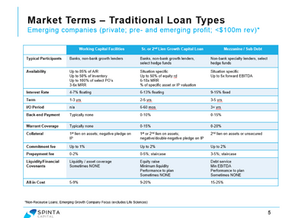 Market Terms: Venture Debt