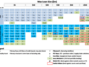 Periodic Table of Asset-Based Lenders