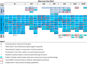 Periodic Table of Venture Lenders v 3.0