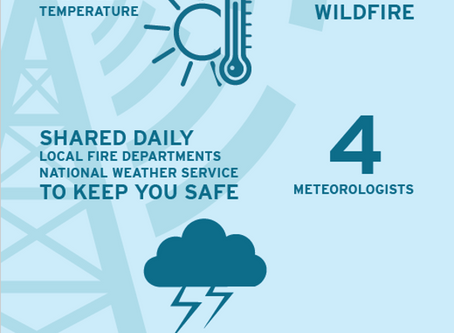 SDG&E'S WEATHER STATION NETWORK HAS EXPANDED