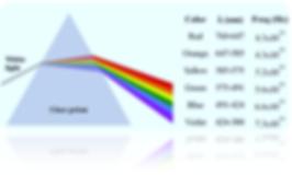 kissclipart-vibgyor-wavelength-clipart-l