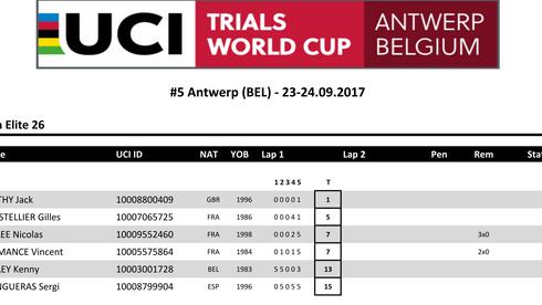 UCI World Cup Antwerp