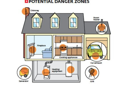 Carbon Monoxide (CO) in the Home Explained